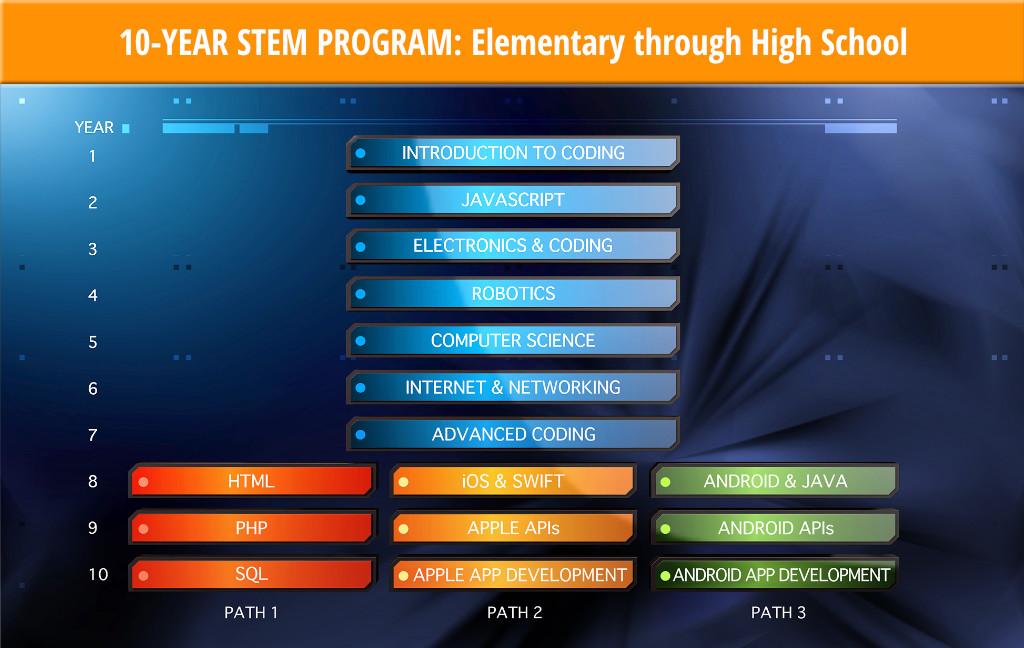 stem-10-program-2